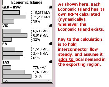 Illustration of IRPM for Economic Islands