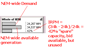 Illustration of NEM-Wide IRPM