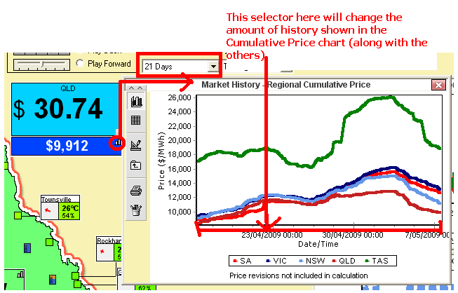 Chart of Cumulative Prices