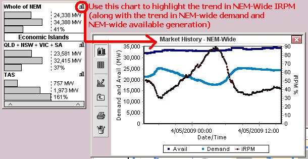 Chart of NEM-Wide IRPM