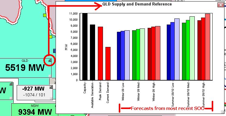 Chart of Regional Supply-Demand Reference