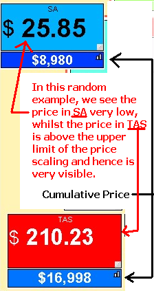 See image of the colour-coded price boxes