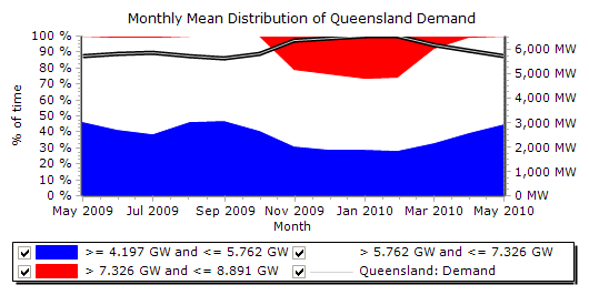 Graph: Distribution of QLD Demand